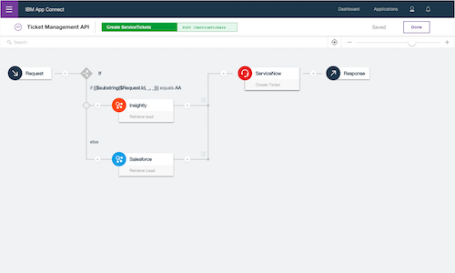 An API flow including conditional logic to act on on request content